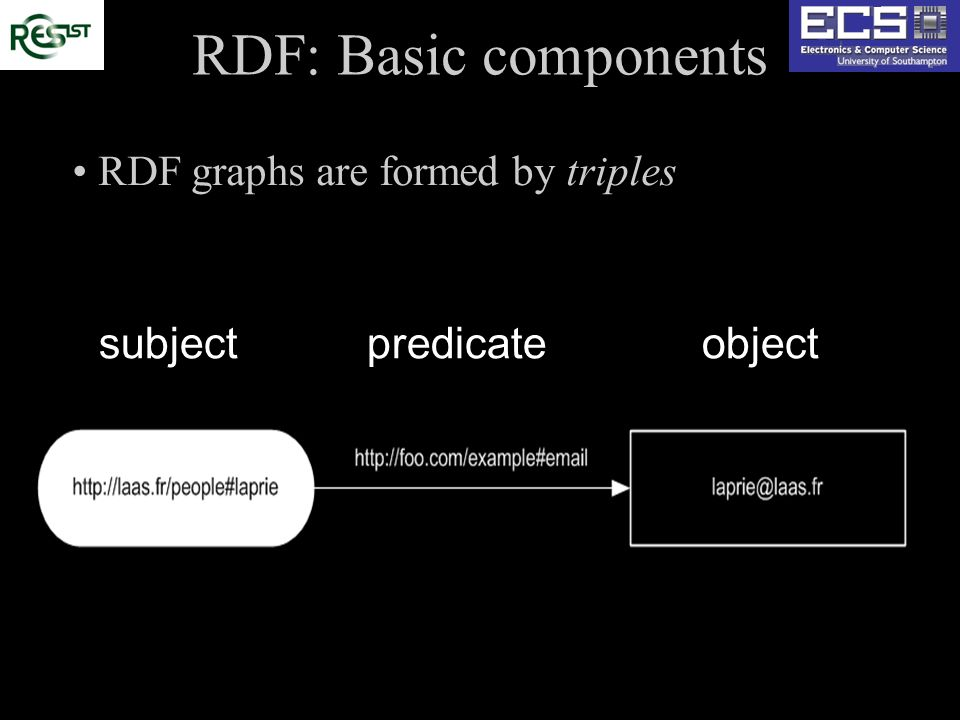 RDF: Basic components RDF graphs are formed by triples subjectpredicateobject