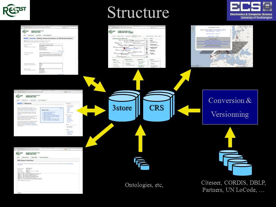 Structure Citeseer, CORDIS, DBLP, Partners, UN LoCode, … 3storeCRS Conversion & Versionning Ontologies, etc,