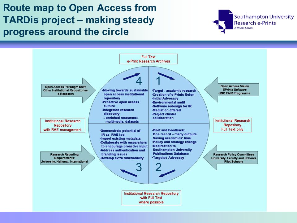 Route map to Open Access from TARDis project – making steady progress around the circle 1 2 3 4