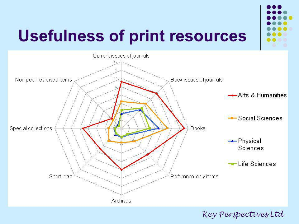Usefulness of print resources Key Perspectives Ltd