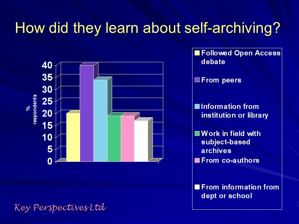 How did they learn about self-archiving Key Perspectives Ltd