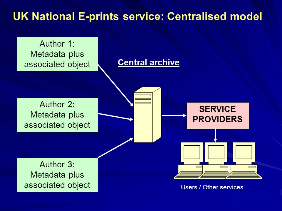 Author 1: Metadata plus associated object Central archive Author 2: Metadata plus associated object Author 3: Metadata plus associated object SERVICE PROVIDERS Users / Other services UK National E-prints service: Centralised model