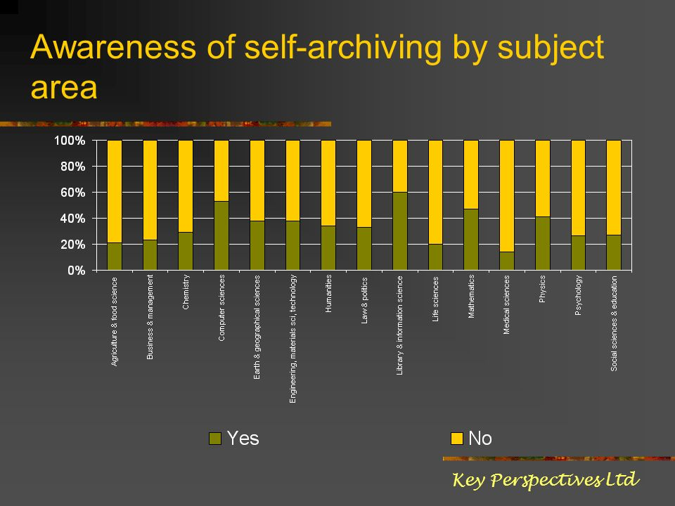 Awareness of self-archiving by subject area Key Perspectives Ltd