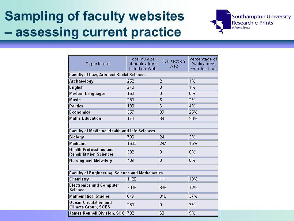 Sampling of faculty websites – assessing current practice