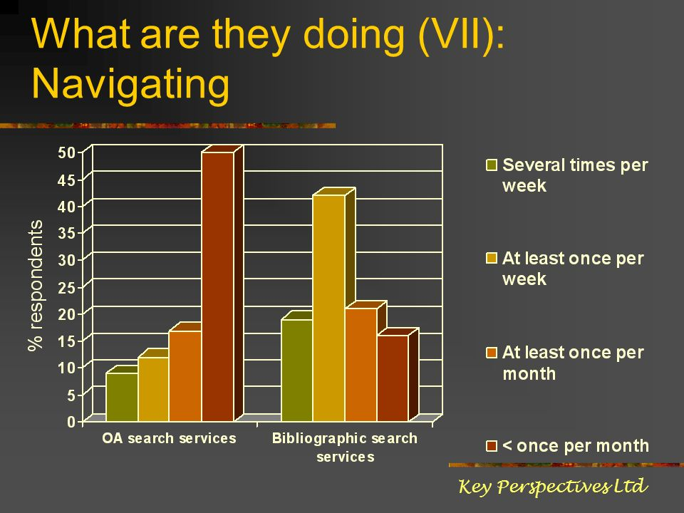 What are they doing (VII): Navigating Key Perspectives Ltd