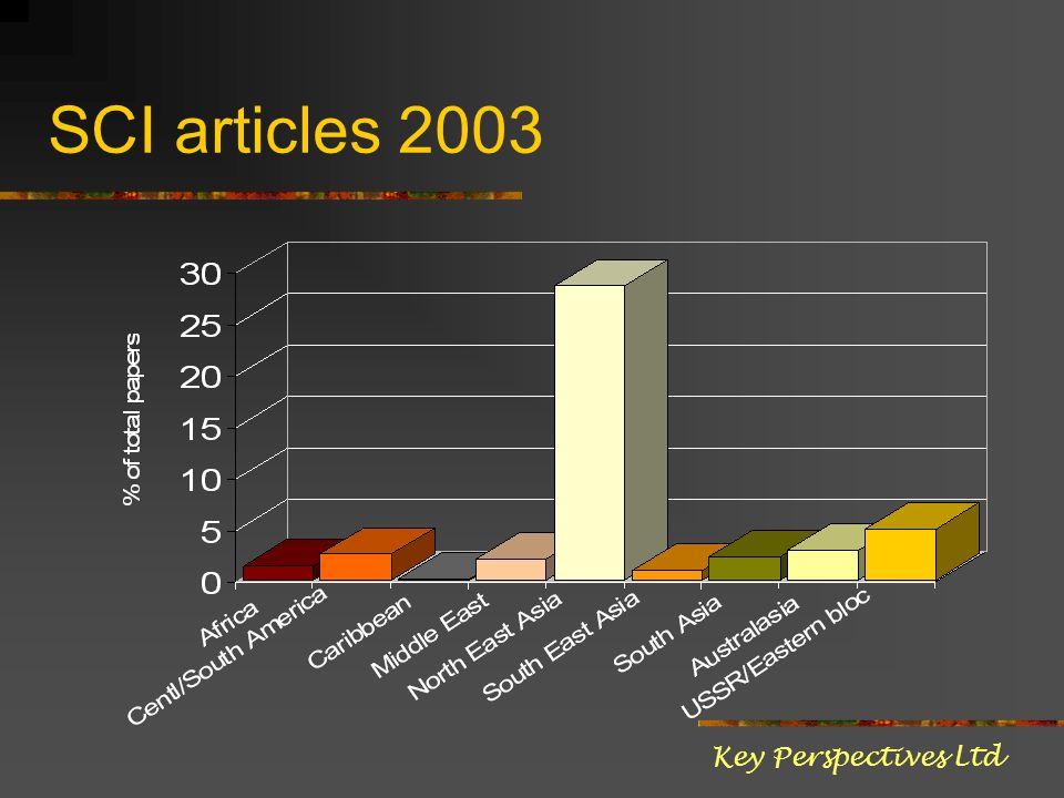 SCI articles 2003 Key Perspectives Ltd
