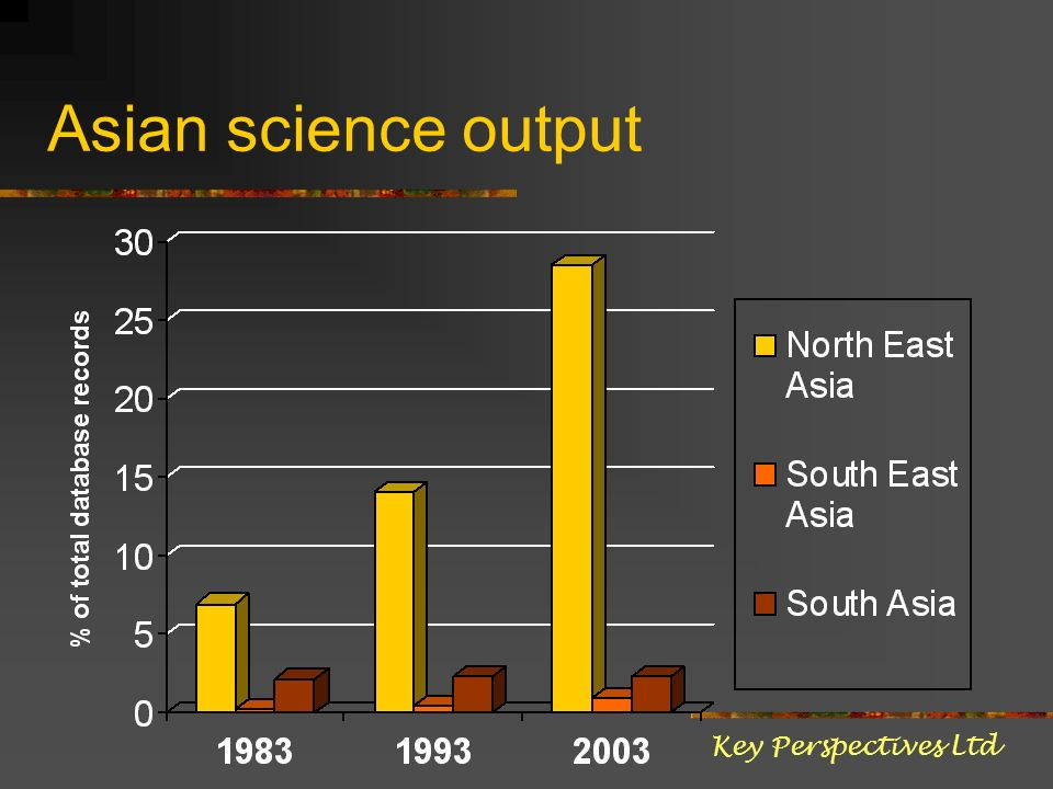 Asian science output Key Perspectives Ltd