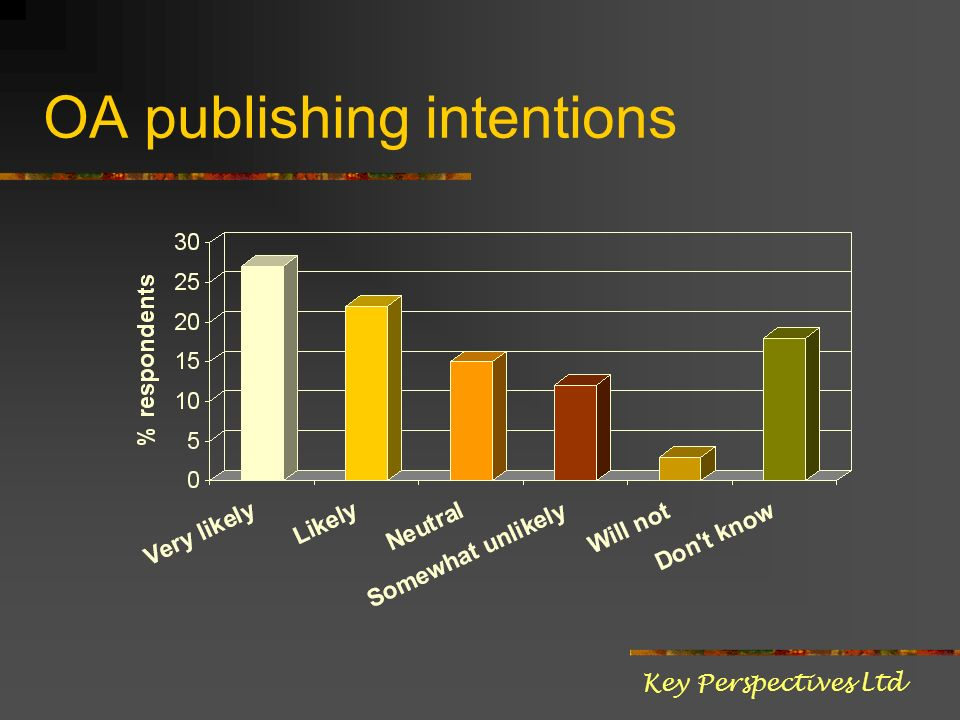 OA publishing intentions Key Perspectives Ltd