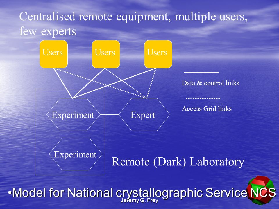 Jeremy G. Frey Users ExperimentExpert Data & control links Access Grid links Experiment Remote (Dark) Laboratory Centralised remote equipment, multipl