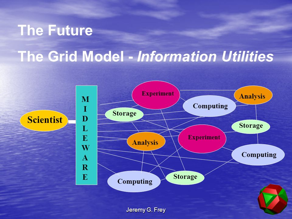 Jeremy G. Frey The Future The Grid Model - Information Utilities MIDLEWAREMIDLEWARE Experiment Computing Storage Analysis Scientist