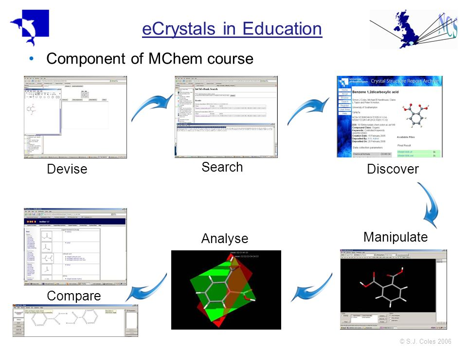 © S.J. Coles 2006 eCrystals in Education Component of MChem course Devise Search Discover Manipulate Analyse Compare