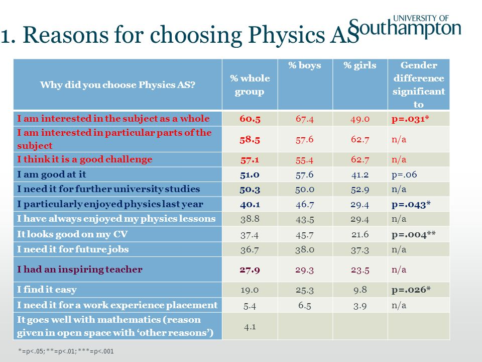 1. Reasons for choosing Physics AS Why did you choose Physics AS.
