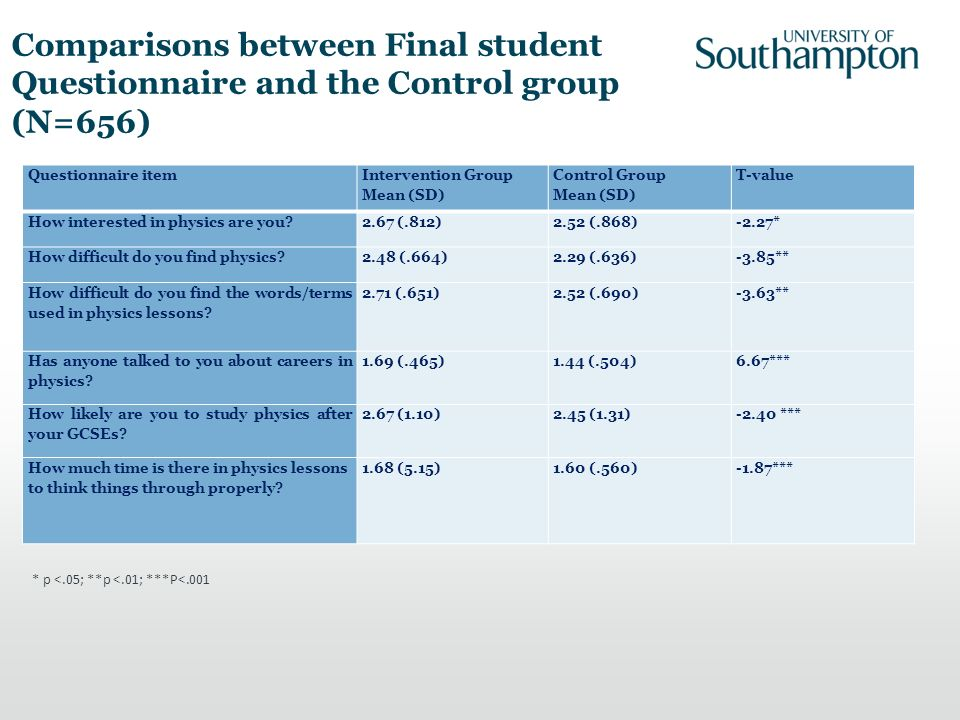 Comparisons between Final student Questionnaire and the Control group (N=656) Questionnaire item Intervention Group Mean (SD) Control Group Mean (SD) T-value How interested in physics are you 2.67 (.812)2.52 (.868)-2.27* How difficult do you find physics 2.48 (.664)2.29 (.636)-3.85** How difficult do you find the words/terms used in physics lessons.