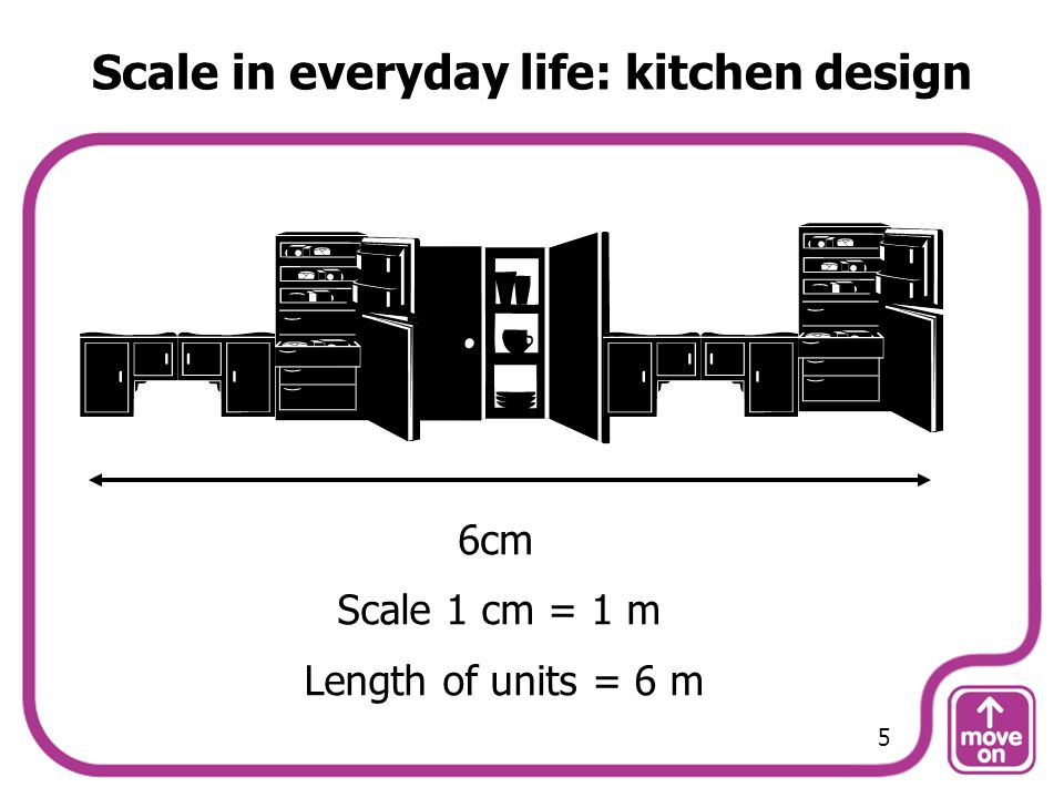 Scale in everyday life: kitchen design Scale 1 cm = 1 m 6cm Length of units = 6 m 5