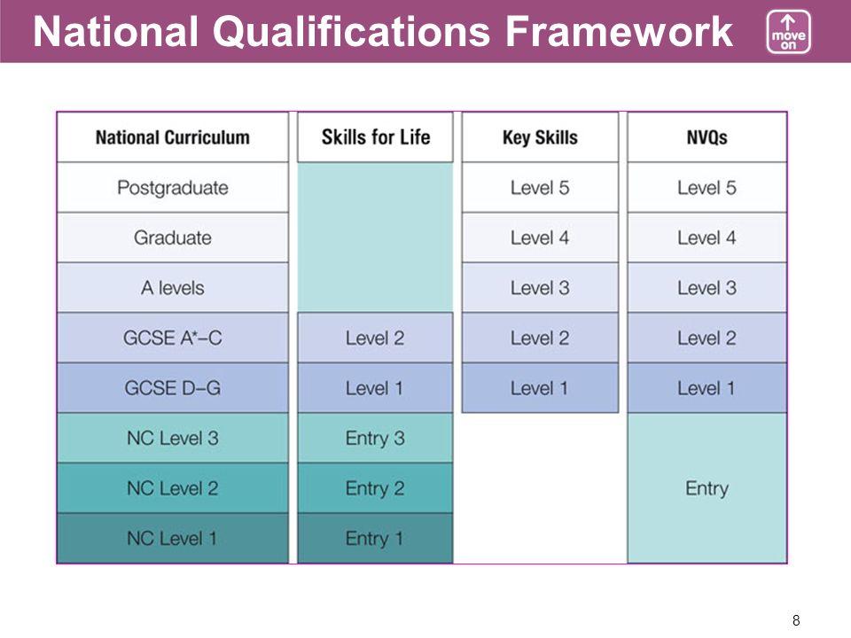 8 National Qualifications Framework