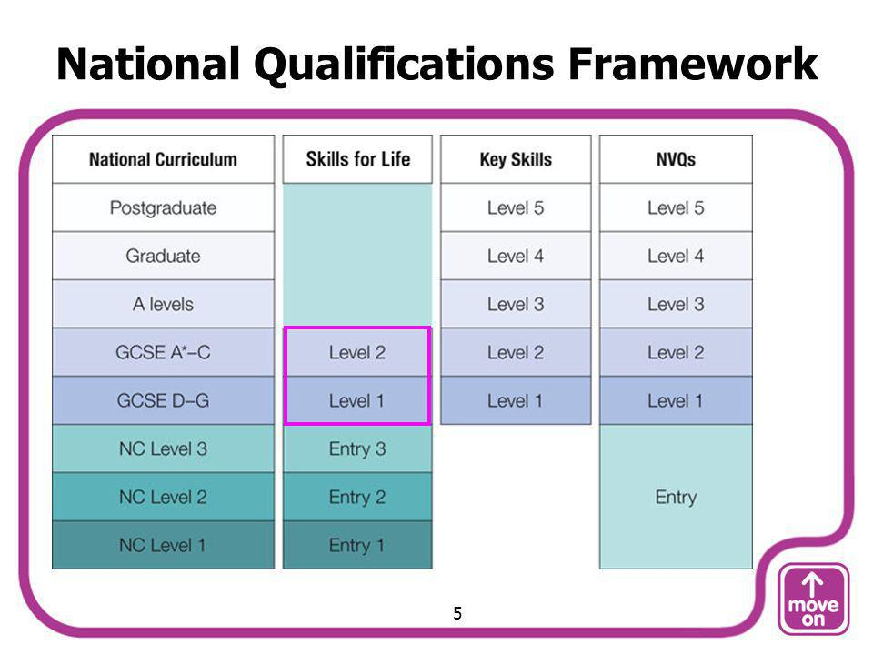 National Qualifications Framework 5