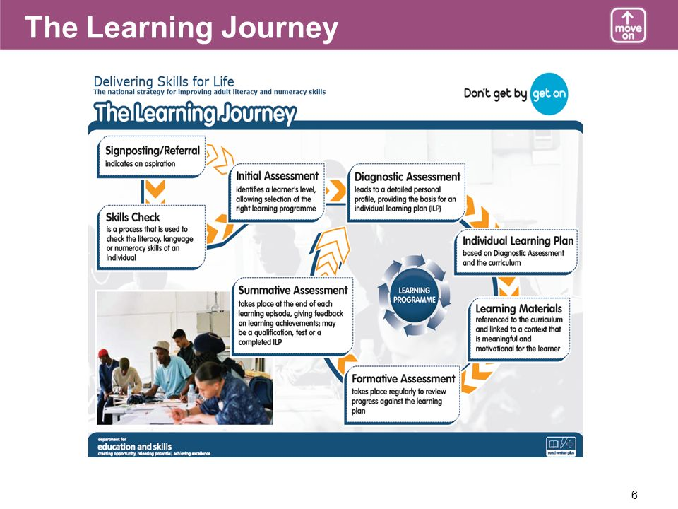 6 The Learning Journey