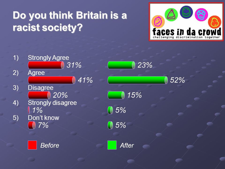 41% 31%23% 52% 20%15% 1%5% 7%5% BeforeAfter Do you think Britain is a racist society.