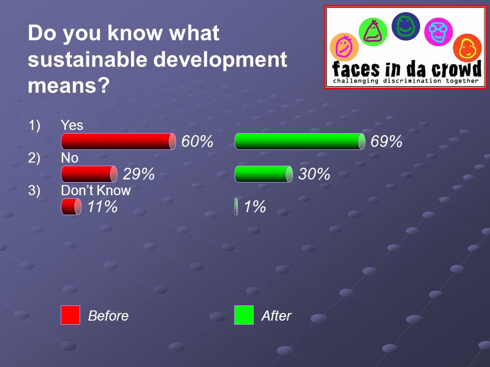60%69% 29%30% 11%1% BeforeAfter Do you know what sustainable development means.