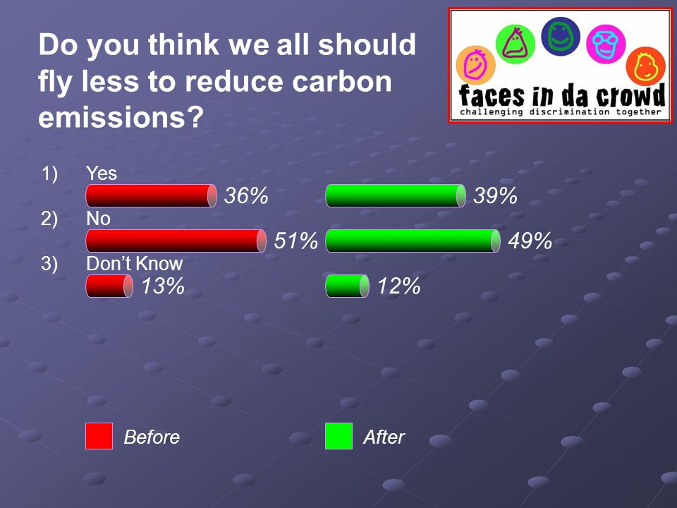 51% 36%39% 49% 13%12% BeforeAfter Do you think we all should fly less to reduce carbon emissions.