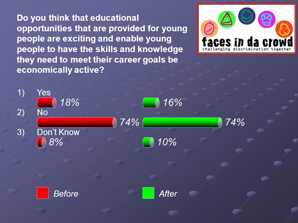 74% 18%16% 74% 8%10% BeforeAfter Do you think that educational opportunities that are provided for young people are exciting and enable young people to have the skills and knowledge they need to meet their career goals be economically active.
