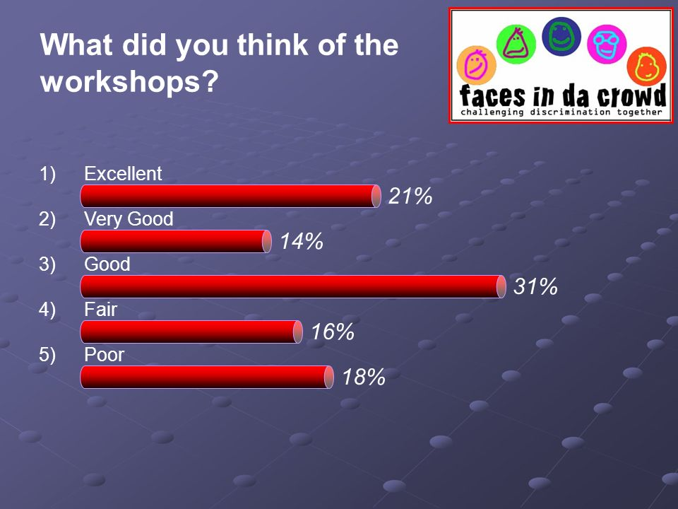 What did you think of the workshops? 1)Excellent 2)Very Good 3)Good 4)Fair 5)Poor 31% 21% 14% 16% 18%
