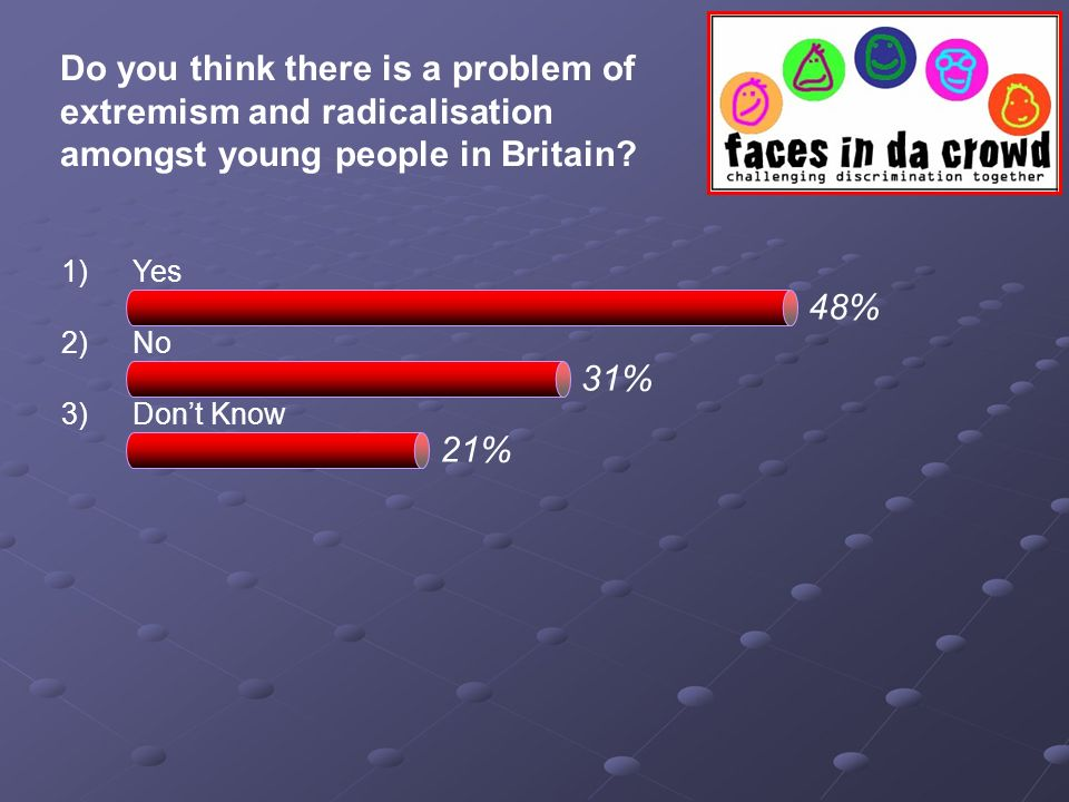 Do you think there is a problem of extremism and radicalisation amongst young people in Britain? 1)Yes 2)No 3)Dont Know 48% 31% 21%