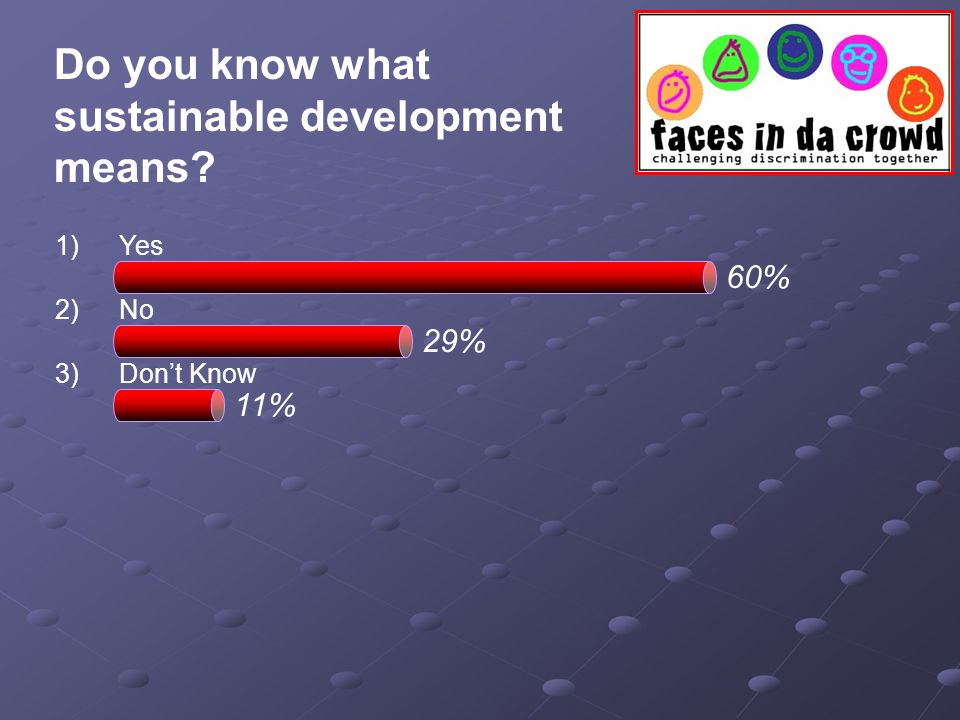 Do you know what sustainable development means? 1)Yes 2)No 3)Dont Know 60% 29% 11%