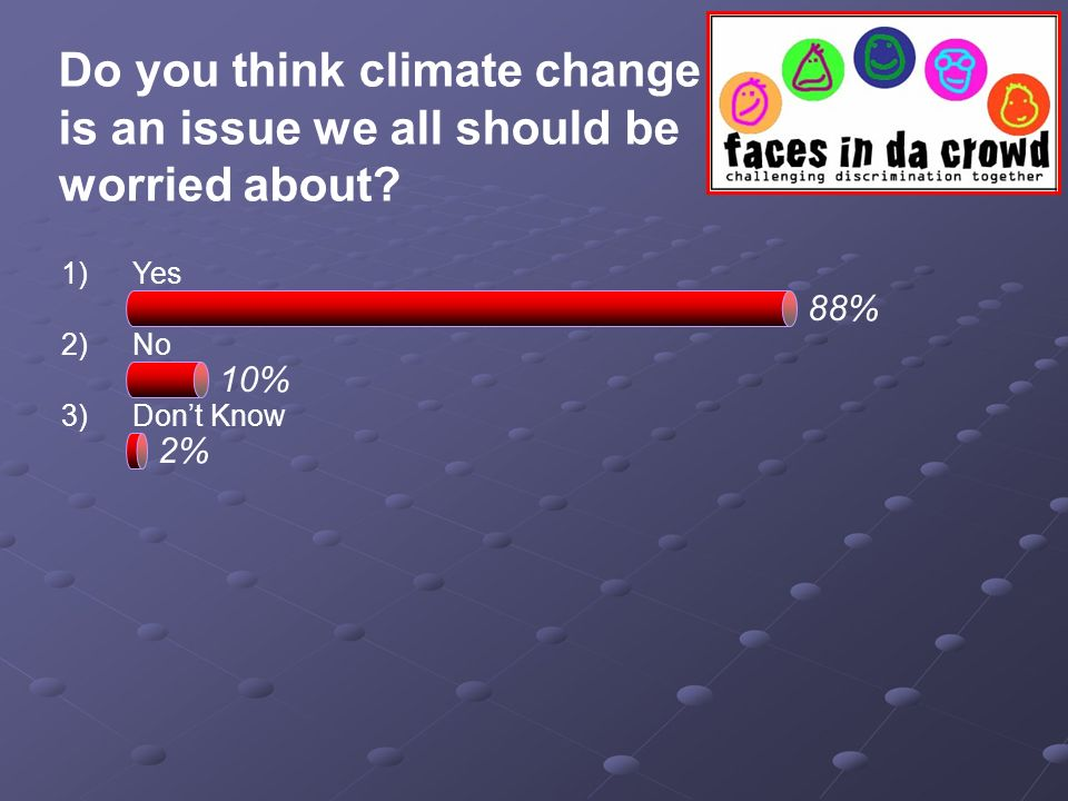 Do you think climate change is an issue we all should be worried about? 1)Yes 2)No 3)Dont Know 88% 10% 2%