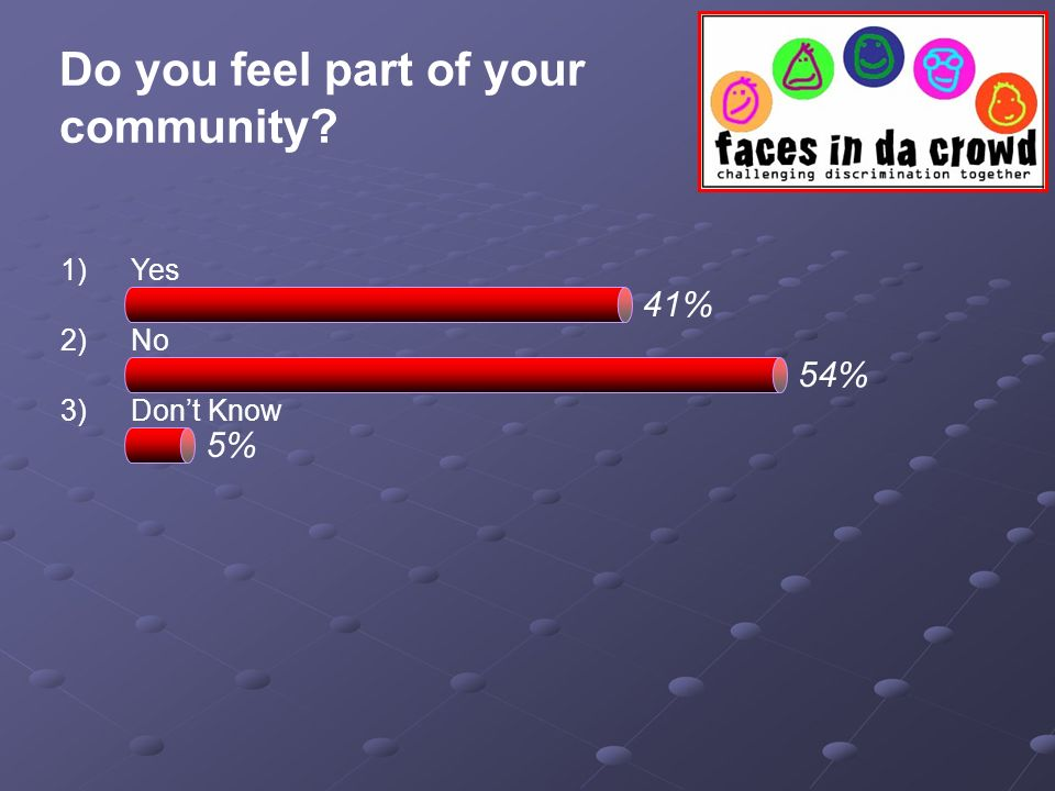Do you feel part of your community? 1)Yes 2)No 3)Dont Know 54% 41% 5%
