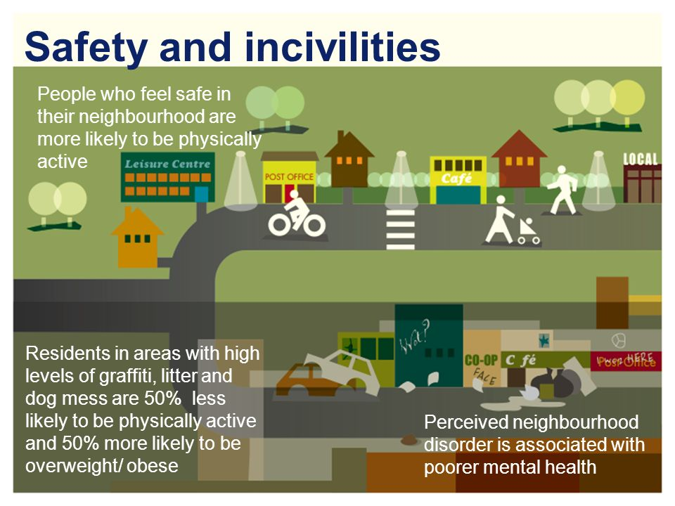 Safety and incivilities People who feel safe in their neighbourhood are more likely to be physically active Residents in areas with high levels of graffiti, litter and dog mess are 50% less likely to be physically active and 50% more likely to be overweight/ obese Perceived neighbourhood disorder is associated with poorer mental health