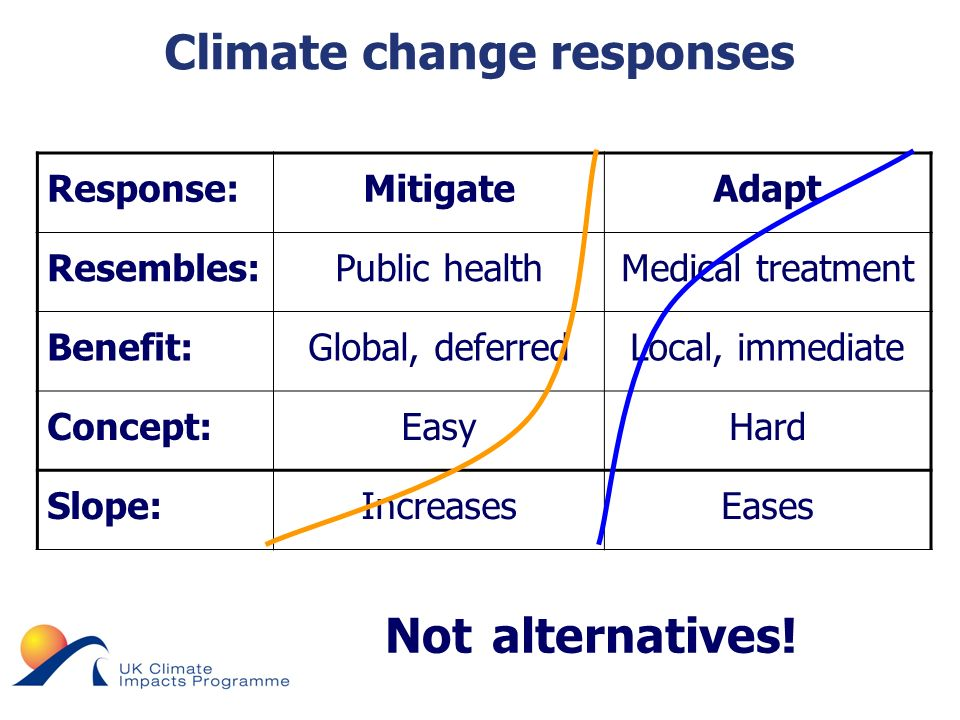 © UKCIP 2006 Climate change responses Not alternatives.