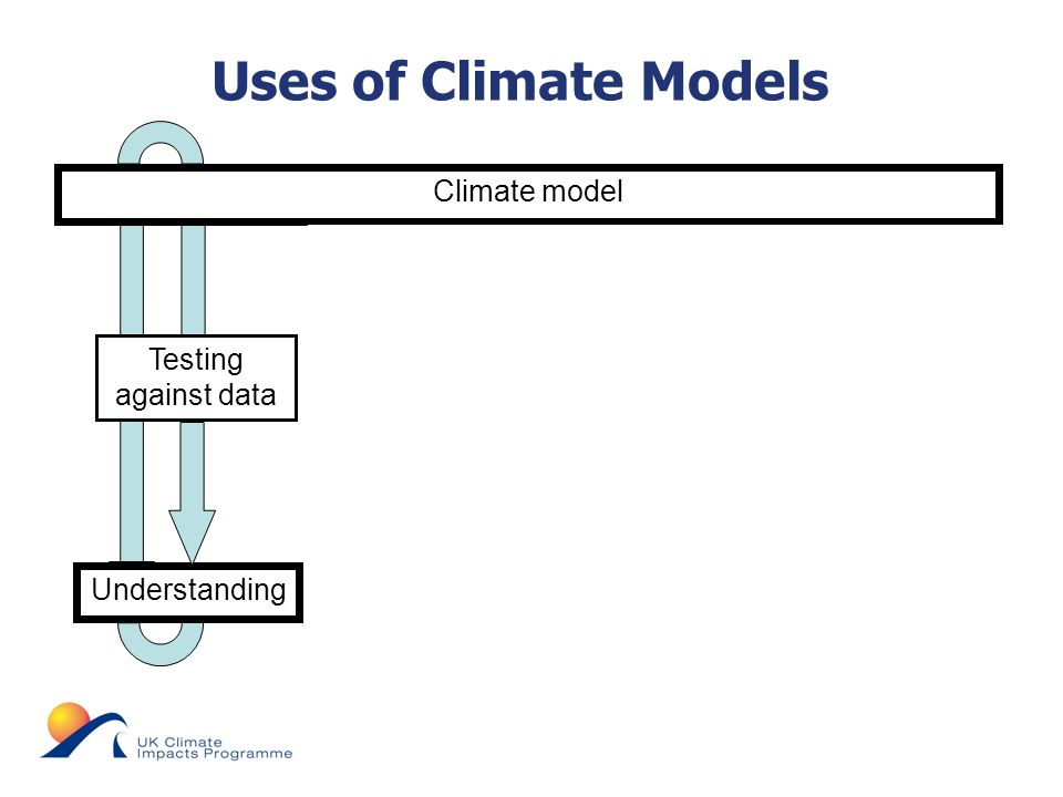 © UKCIP 2006 Uses of Climate Models Climate model Predictions ProjectionsForecasts Grounding in reality Huge set of assumptions Acknowledge all uncertainties Understanding Testing against data