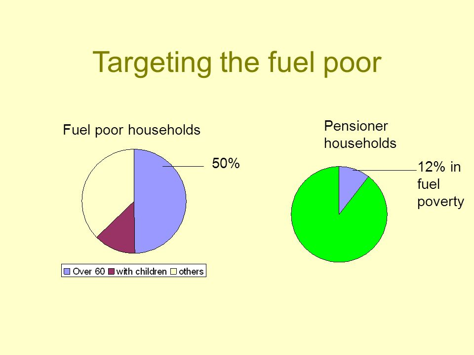 Targeting the fuel poor Fuel poor households Pensioner households 12% in fuel poverty 50%