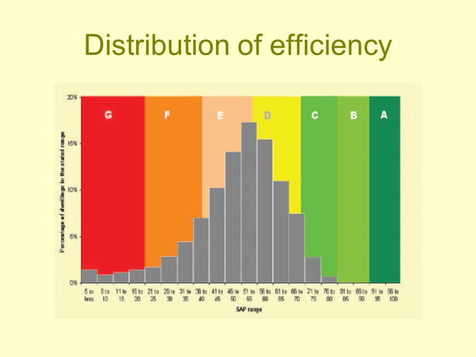 Distribution of efficiency