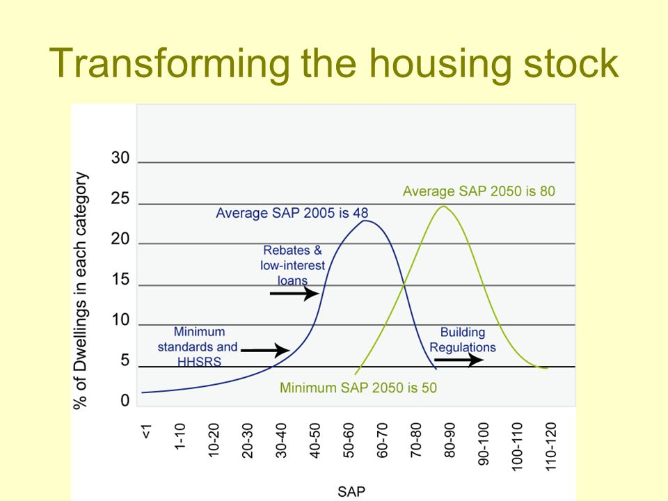Fuel poverty and housing strategy Low Carbon Zones, first 50% fuel poor –One per local authority –SAP 81 by 2012 Address-specific energy database, 2012 Deal with other 50% by 2016 Requires widespread provision of EPC