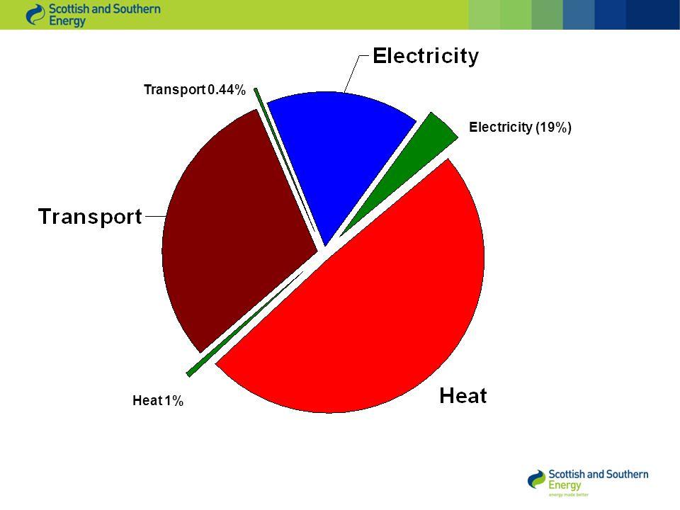 Heat 1% Electricity (19%) Transport 0.44%
