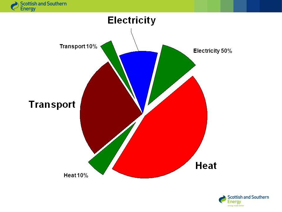 Heat 10% Electricity 50% Transport 10%