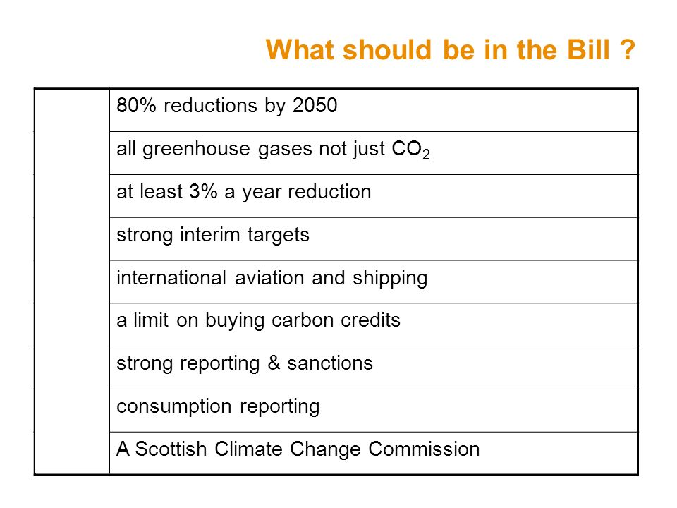 What should be in the Bill . 80% reductions by 2050 all greenhouse gases not just CO 2 .