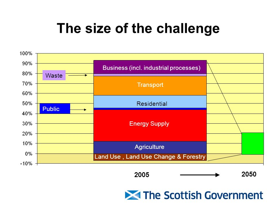 The size of the challenge Land Use, Land Use Change & Forestry Agriculture Energy Supply Transport Business (incl.