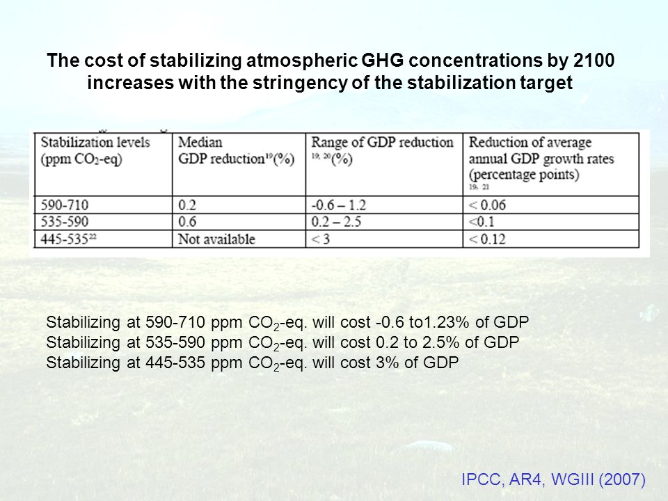 The cost of stabilizing atmospheric GHG concentrations by 2100 increases with the stringency of the stabilization target Stabilizing at 590-710 ppm CO