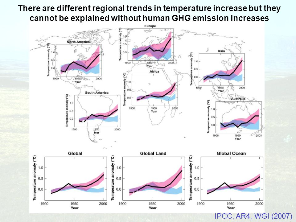 There are different regional trends in temperature increase but they cannot be explained without human GHG emission increases IPCC, AR4, WGI (2007)