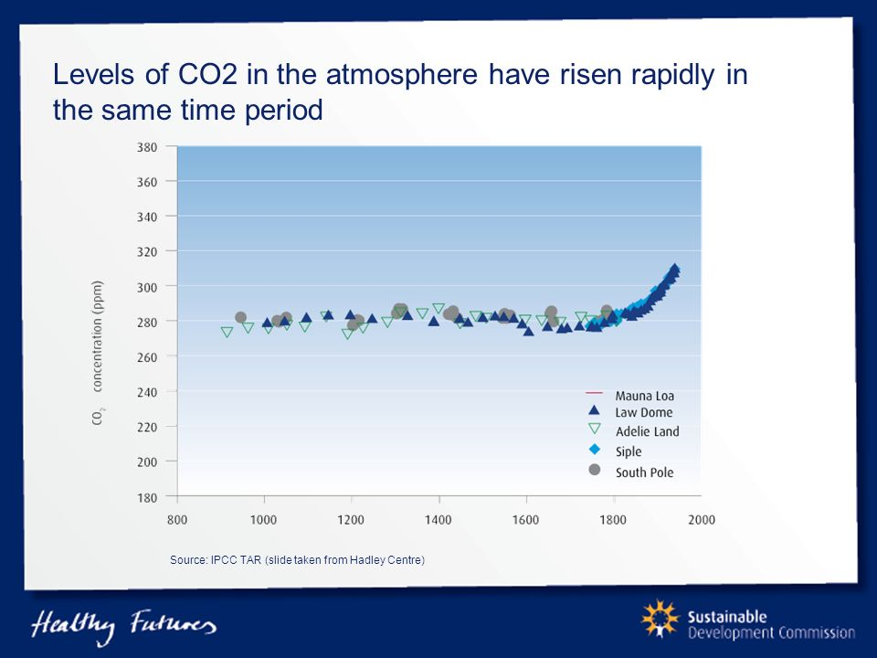 Levels of CO2 in the atmosphere have risen rapidly in the same time period Source: IPCC TAR (slide taken from Hadley Centre)