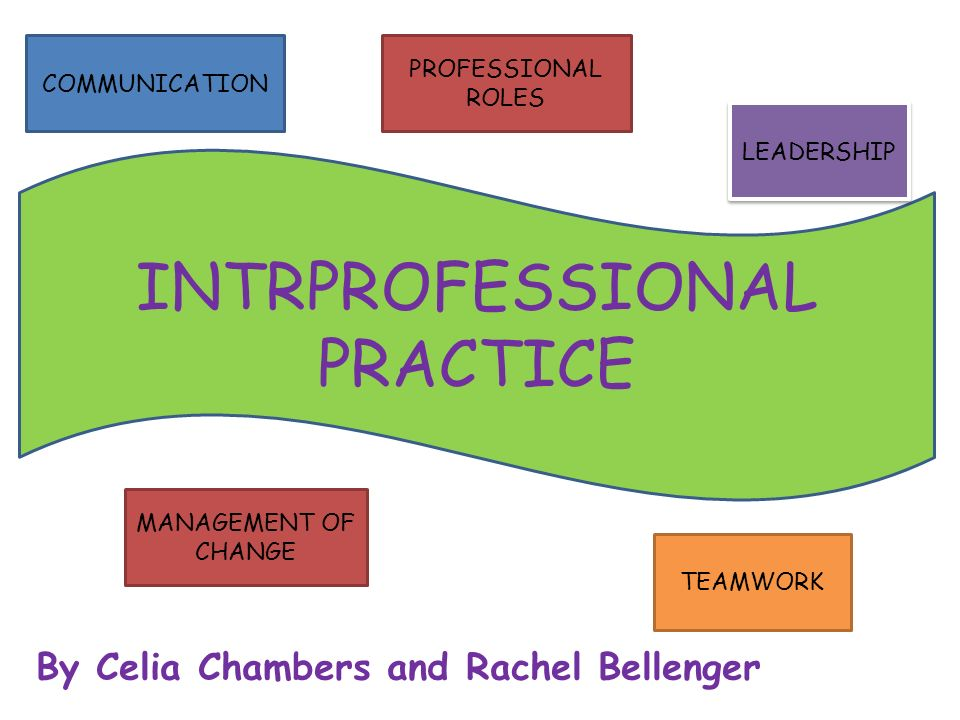 By Celia Chambers and Rachel Bellenger INTRPROFESSIONAL PRACTICE COMMUNICATION PROFESSIONAL ROLES TEAMWORK LEADERSHIP MANAGEMENT OF CHANGE