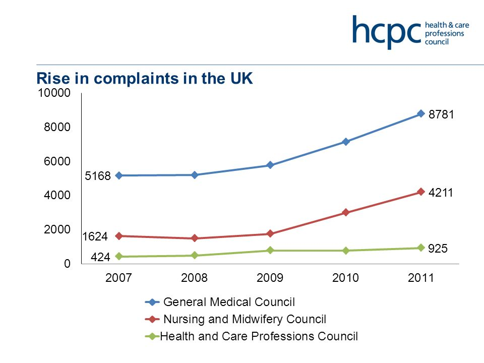 Rise in complaints in the UK