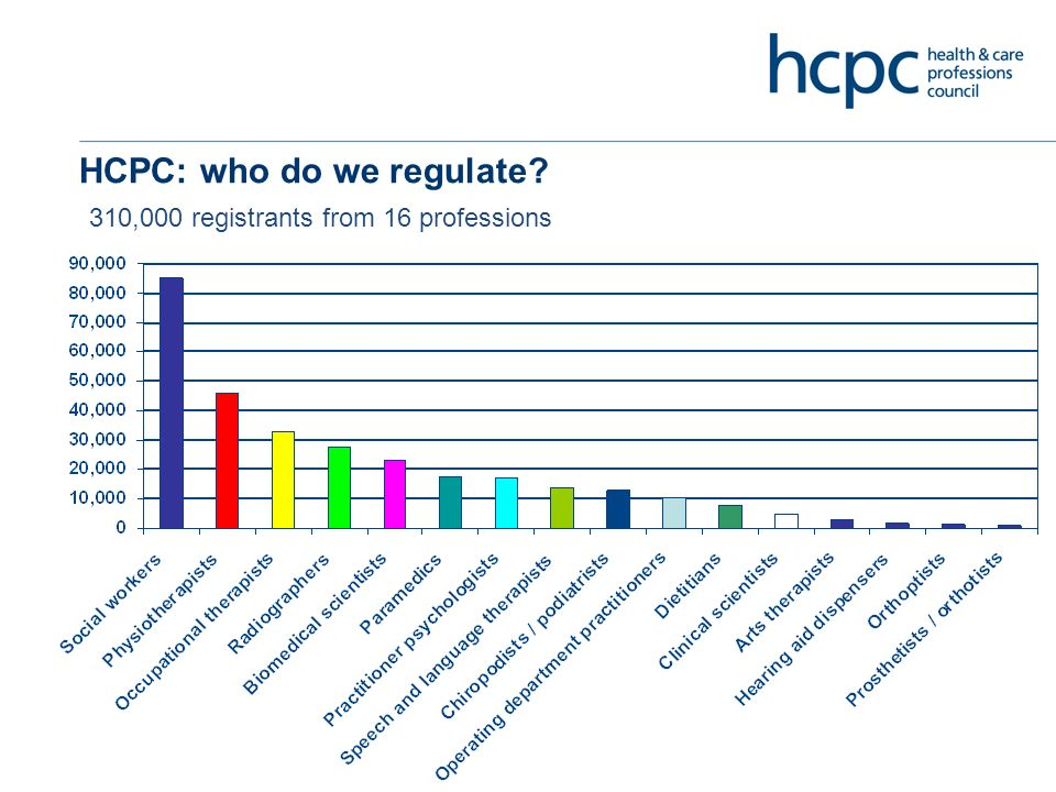 HCPCs response Research Dialogue with the professions Review of the standards Increase service use involvement in what we do (visitors, research)