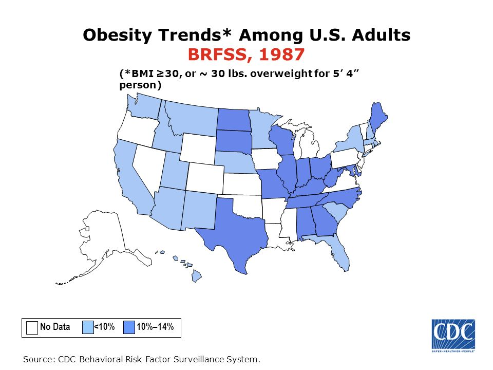 Source: CDC Behavioral Risk Factor Surveillance System. Obesity Trends* Among U.S. Adults BRFSS, 1987 (*BMI 30, or ~ 30 lbs. overweight for 5 4 person