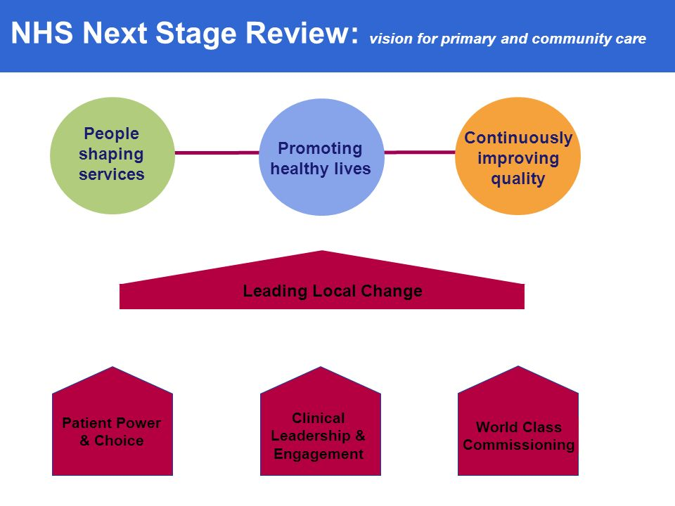 NHS Next Stage Review: vision for primary and community care People shaping services Continuously improving quality Promoting healthy lives Leading Local Change Patient Power & Choice Clinical Leadership & Engagement World Class Commissioning