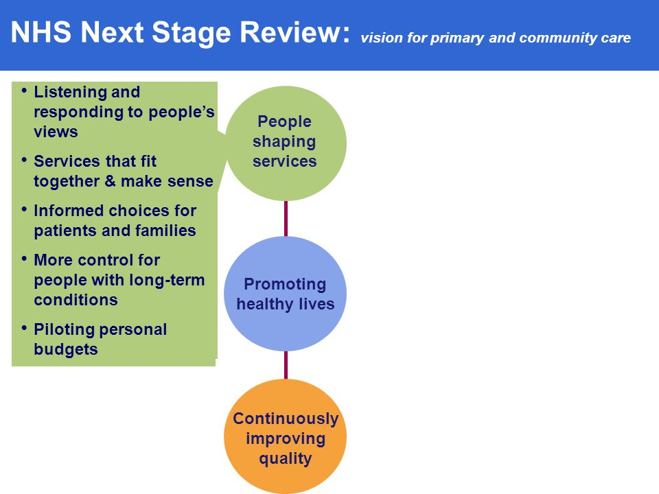 NHS Next Stage Review: vision for primary and community care People shaping services Continuously improving quality Listening and responding to peoples views Services that fit together & make sense Informed choices for patients and families More control for people with long-term conditions Piloting personal budgets Promoting healthy lives