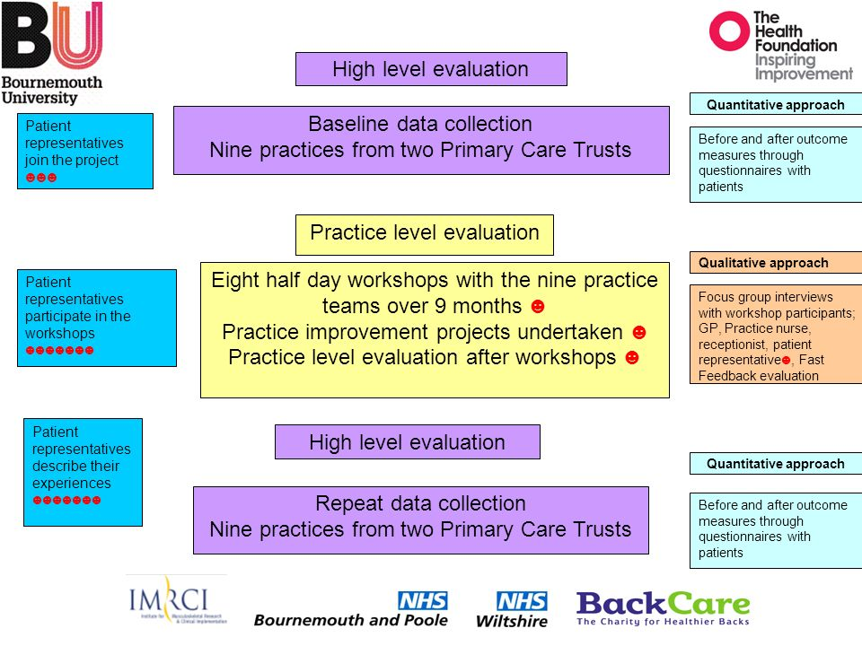Baseline data collection Nine practices from two Primary Care Trusts Repeat data collection Nine practices from two Primary Care Trusts High level evaluation Eight half day workshops with the nine practice teams over 9 months Practice improvement projects undertaken Practice level evaluation after workshops Practice level evaluation Patient representatives join the project Patient representatives participate in the workshops Patient representatives describe their experiences Quantitative approach Qualitative approach Quantitative approach Before and after outcome measures through questionnaires with patients Focus group interviews with workshop participants; GP, Practice nurse, receptionist, patient representative, Fast Feedback evaluation Before and after outcome measures through questionnaires with patients